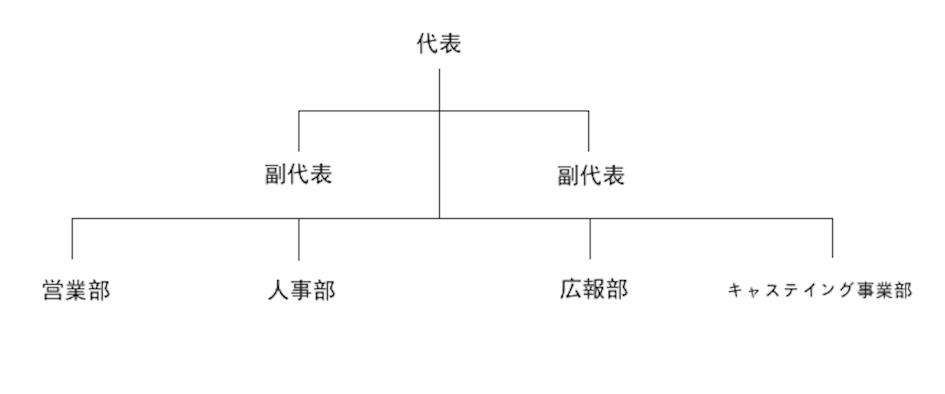 組織図dai